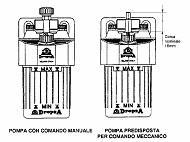 Pompy manualne serii 216035 – 216055